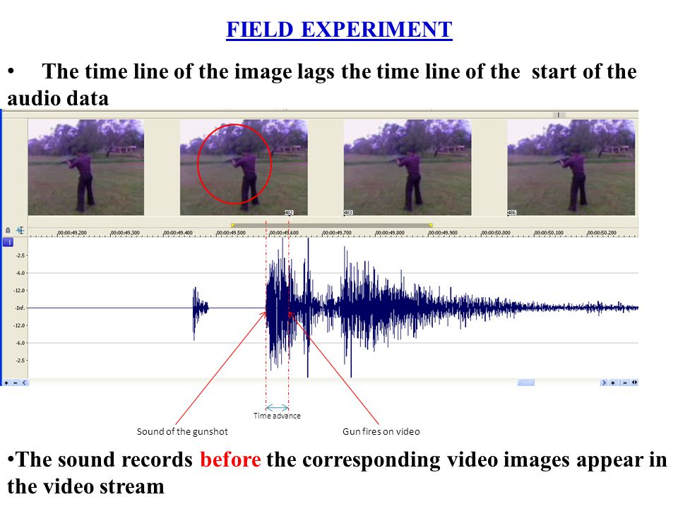FIELD EXPERIMENT The time line of the image lags the time line of the start of the audio data Sound of the gunshotGun fires on video Time advance The