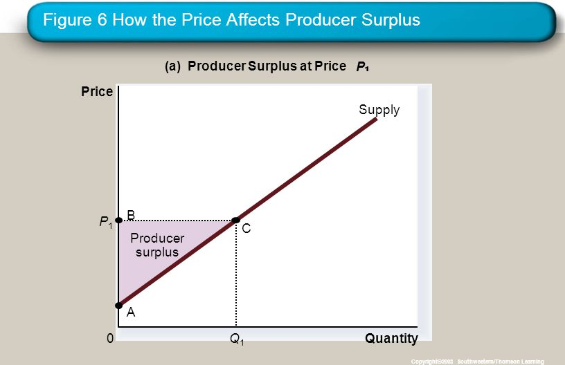 Figure 6 How the Price Affects Producer Surplus Copyright©2003 Southwestern/Thomson Learning Producer surplus Quantity (a) Producer Surplus at Price P Price 0 Supply B A C Q1Q1 P1P1