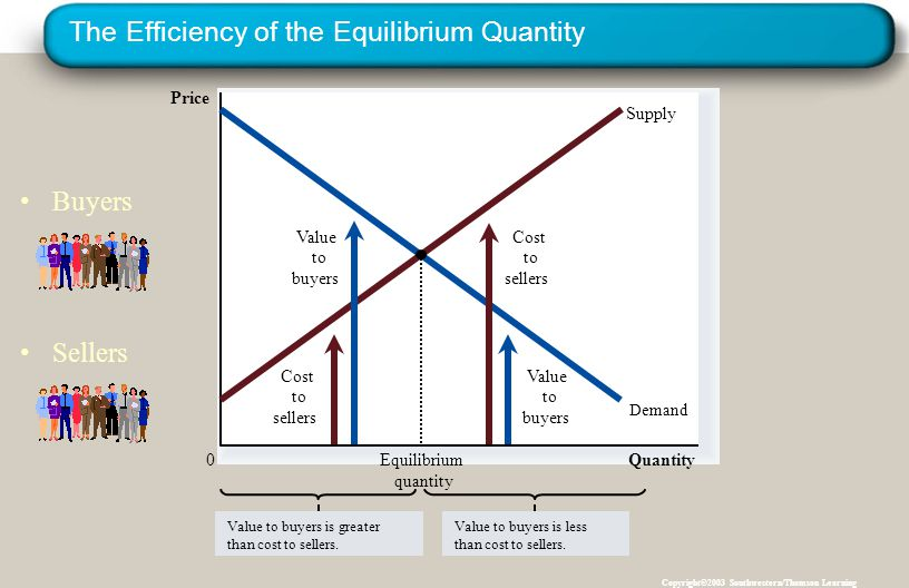 Copyright © 2004 South-Western The Efficiency of the Equilibrium Quantity Copyright©2003 Southwestern/Thomson Learning Quantity Price 0 Supply Demand Cost to sellers Cost to sellers Value to buyers Value to buyers Value to buyers is greater than cost to sellers.