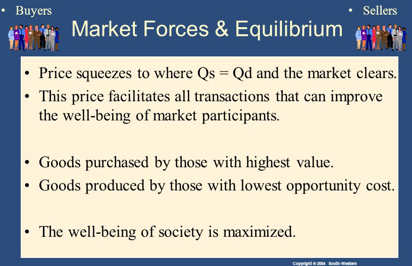 Copyright © 2004 South-Western Price squeezes to where Qs = Qd and the market clears.
