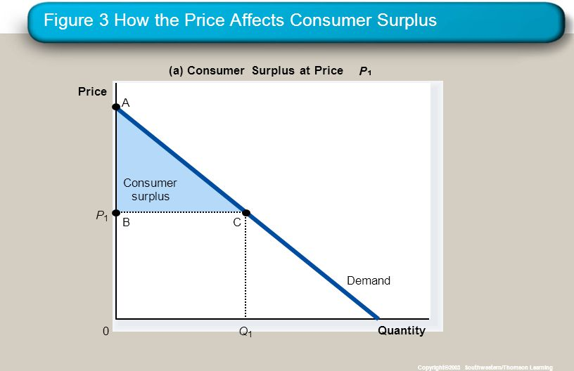 Figure 3 How the Price Affects Consumer Surplus Copyright©2003 Southwestern/Thomson Learning Consumer surplus Quantity (a) Consumer Surplus at Price P Price 0 Demand P1P1 Q1Q1 B A C