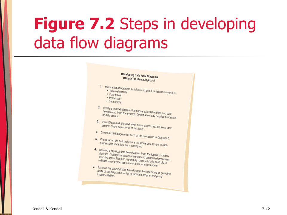 Kendall & Kendall7-12 Figure 7.2 Steps in developing data flow diagrams
