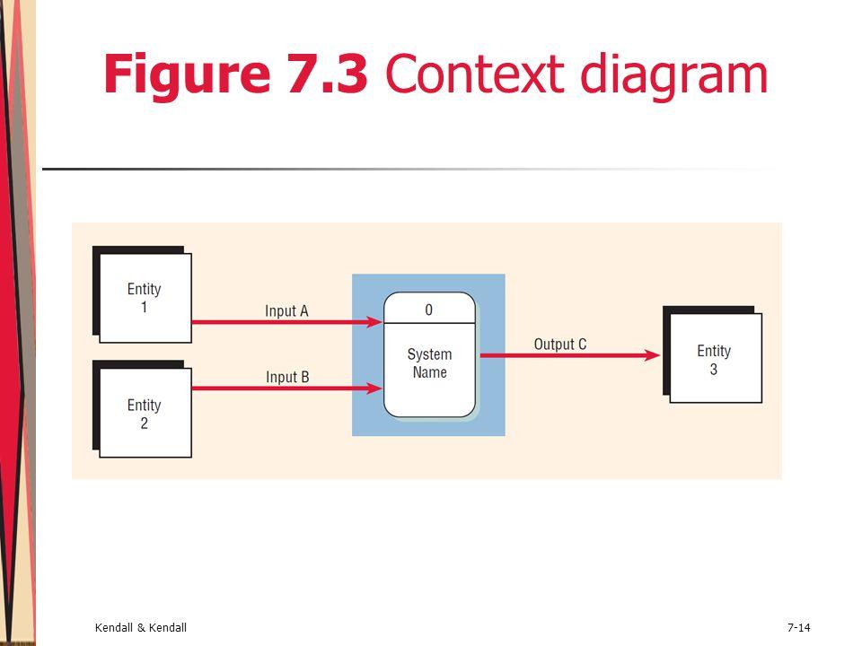 Kendall & Kendall7-14 Figure 7.3 Context diagram