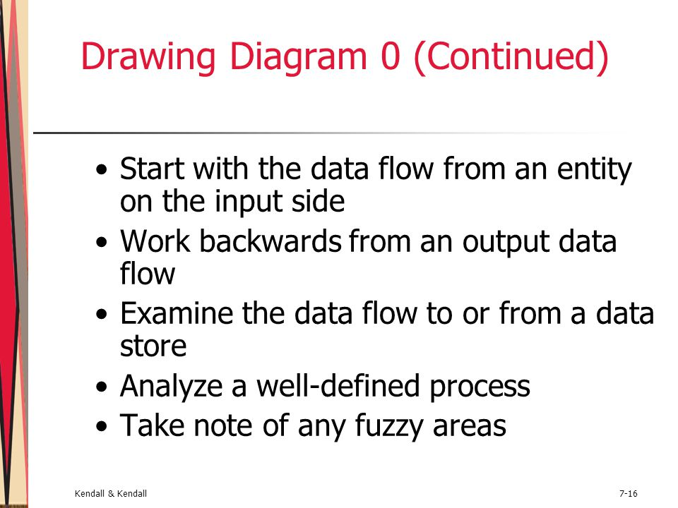 Kendall & Kendall7-16 Drawing Diagram 0 (Continued) Start with the data flow from an entity on the input side Work backwards from an output data flow