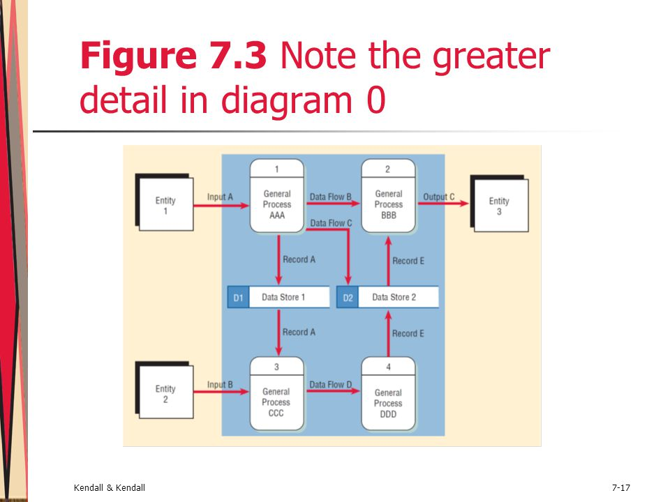 Kendall & Kendall7-17 Figure 7.3 Note the greater detail in diagram 0