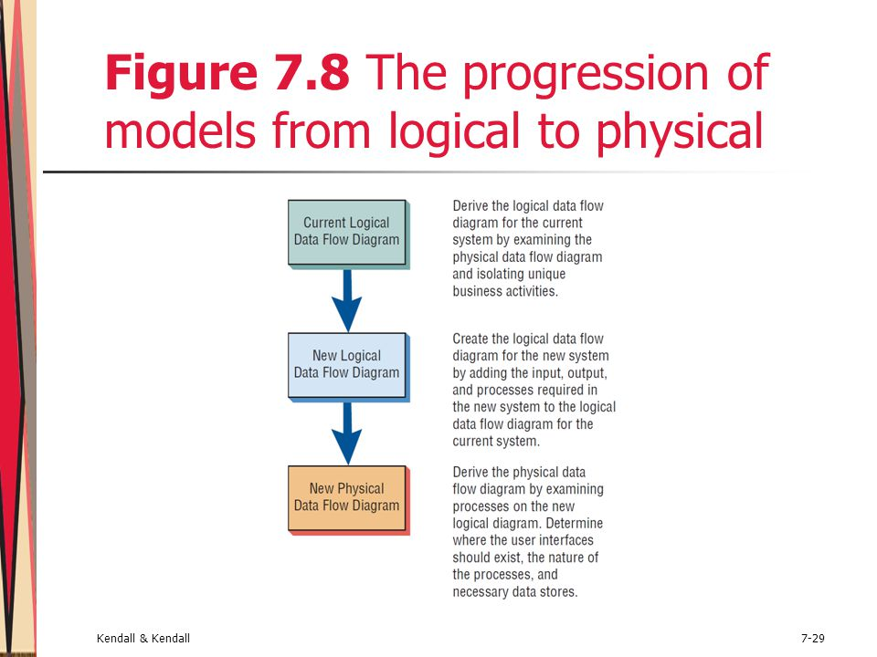 Kendall & Kendall7-29 Figure 7.8 The progression of models from logical to physical