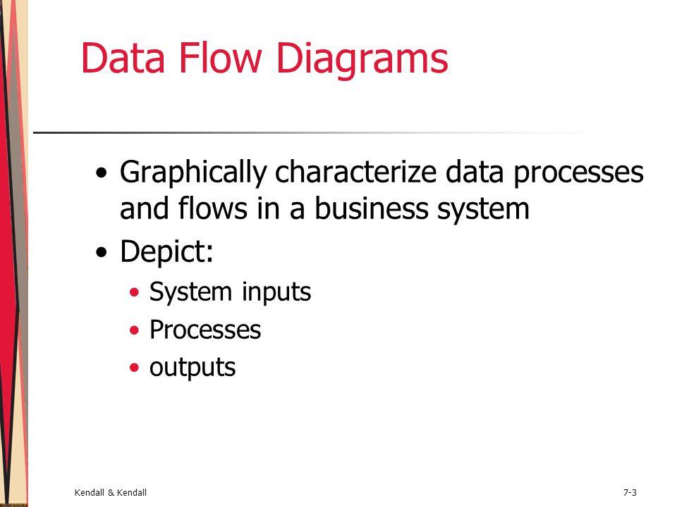 Kendall & Kendall7-4 Major Topics Data flow diagram symbols Data flow diagram levels Creating data flow diagrams Physical and logical data flow diagrams Partitioning Communicating Using Data Flow Diagrams