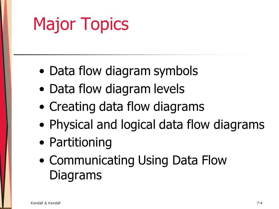 Kendall & Kendall7-4 Major Topics Data flow diagram symbols Data flow diagram levels Creating data flow diagrams Physical and logical data flow diagra