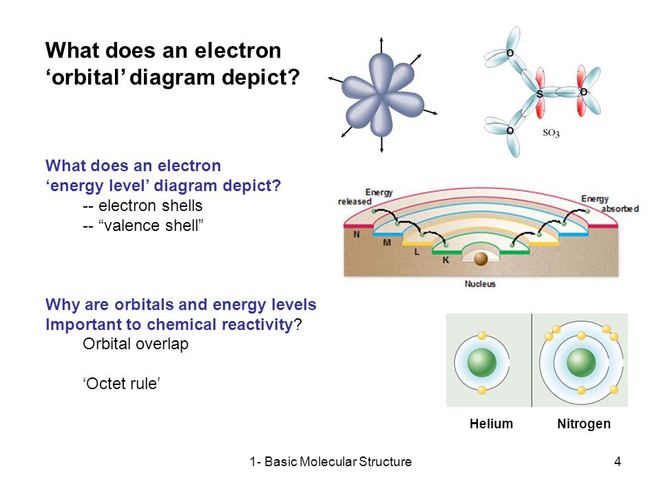 1- Basic Molecular Structure4 What does an electron 'orbital' diagram depict.