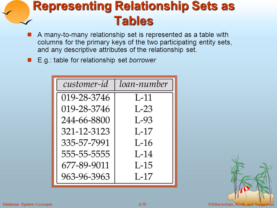 ©Silberschatz, Korth and Sudarshan2.19Database System Concepts Representing Relationship Sets as Tables A many-to-many relationship set is represented as a table with columns for the primary keys of the two participating entity sets, and any descriptive attributes of the relationship set.