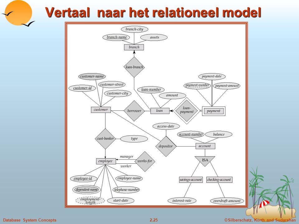 ©Silberschatz, Korth and Sudarshan2.25Database System Concepts Vertaal naar het relationeel model
