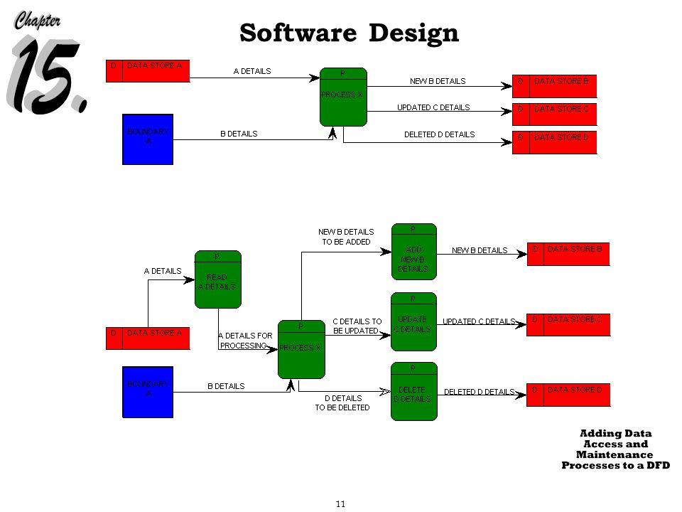 11 Software Design