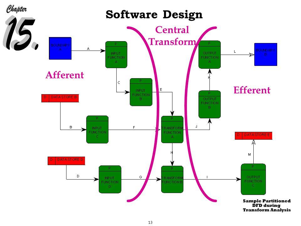 13 Software Design Afferent Central Transform Efferent