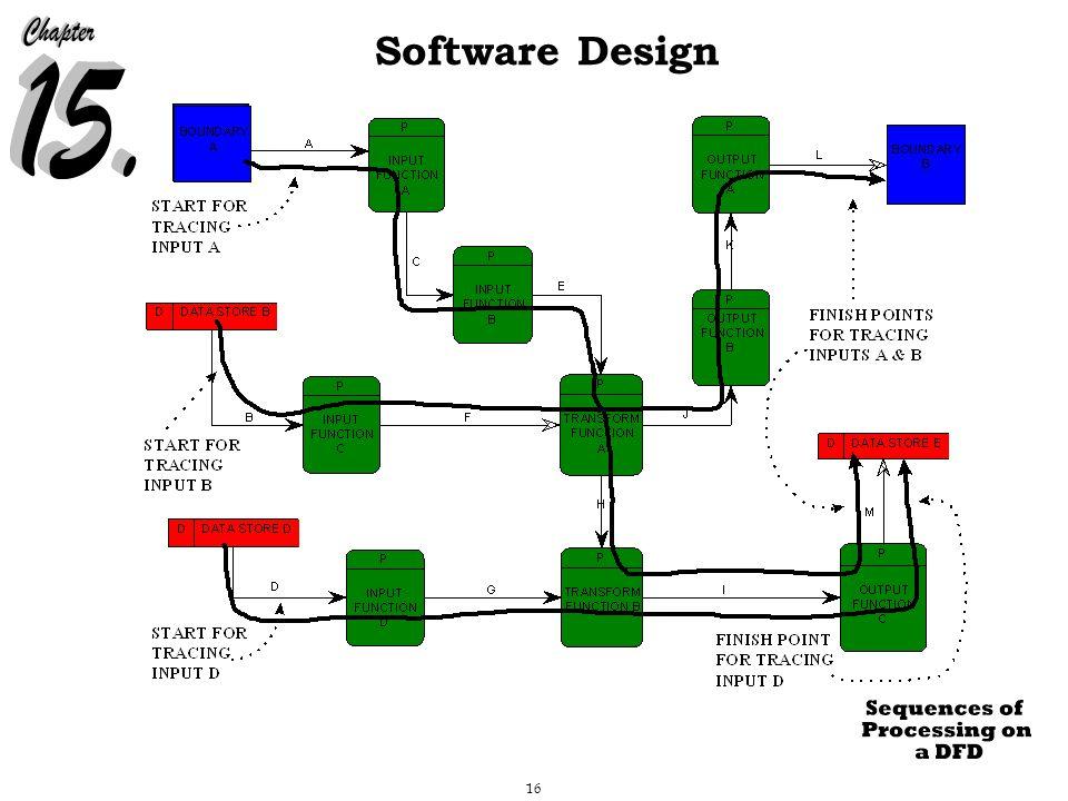 16 Software Design