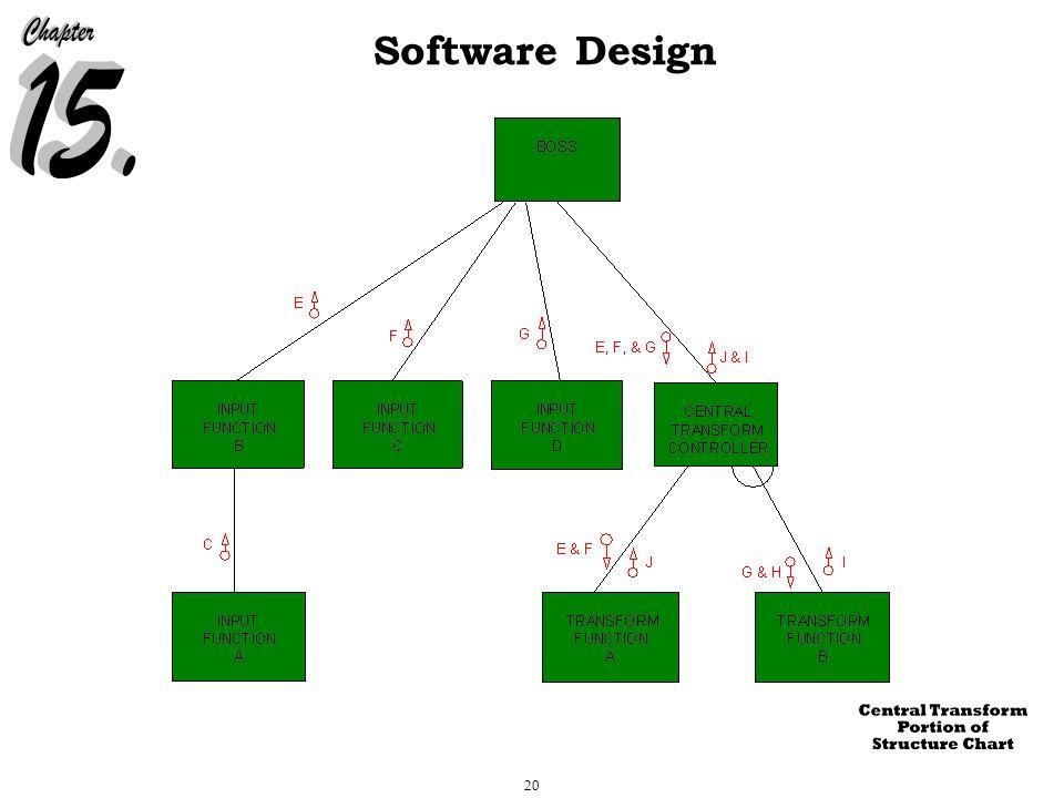 20 Software Design