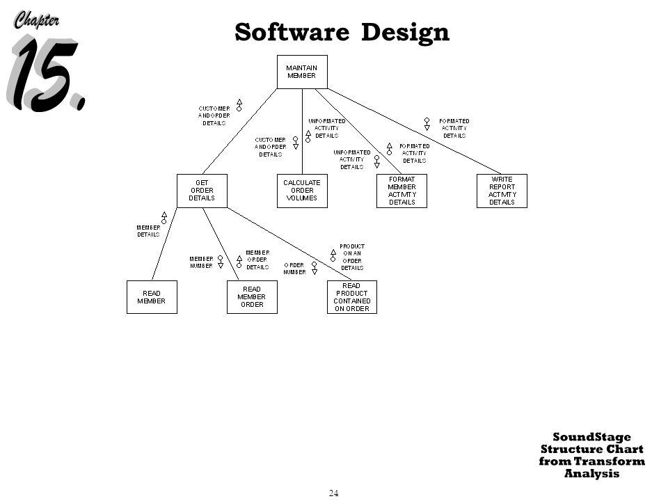 24 Software Design
