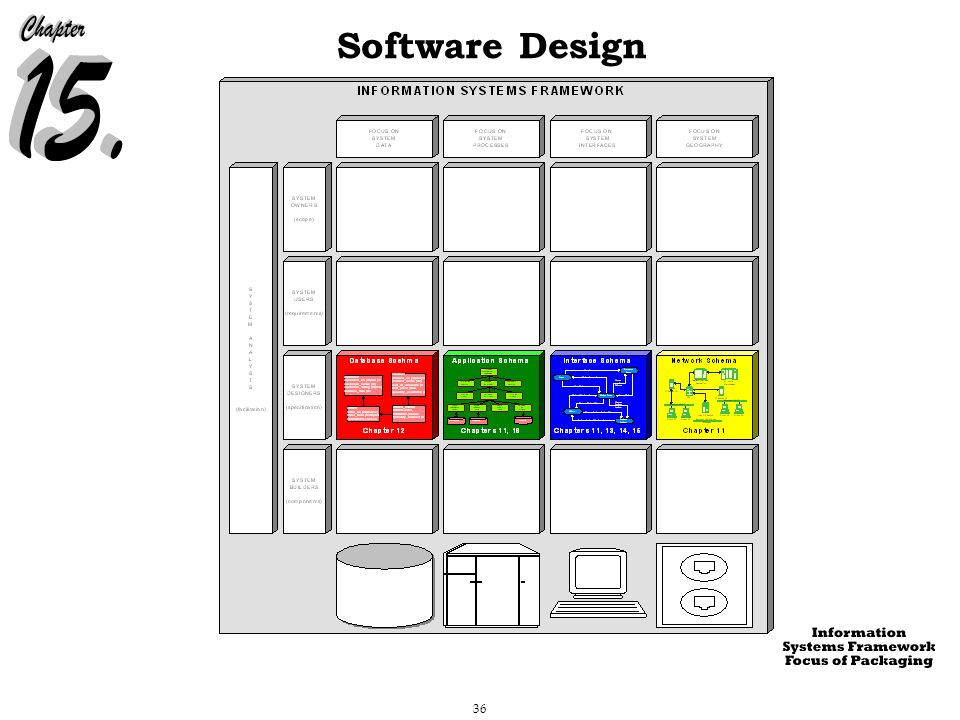 36 Software Design