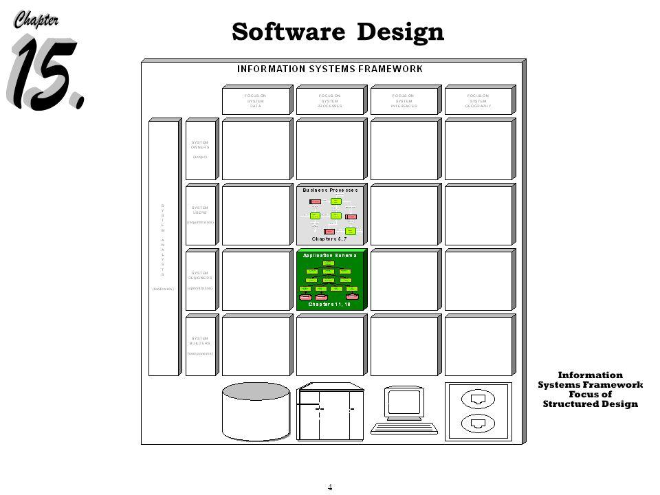 4 Software Design