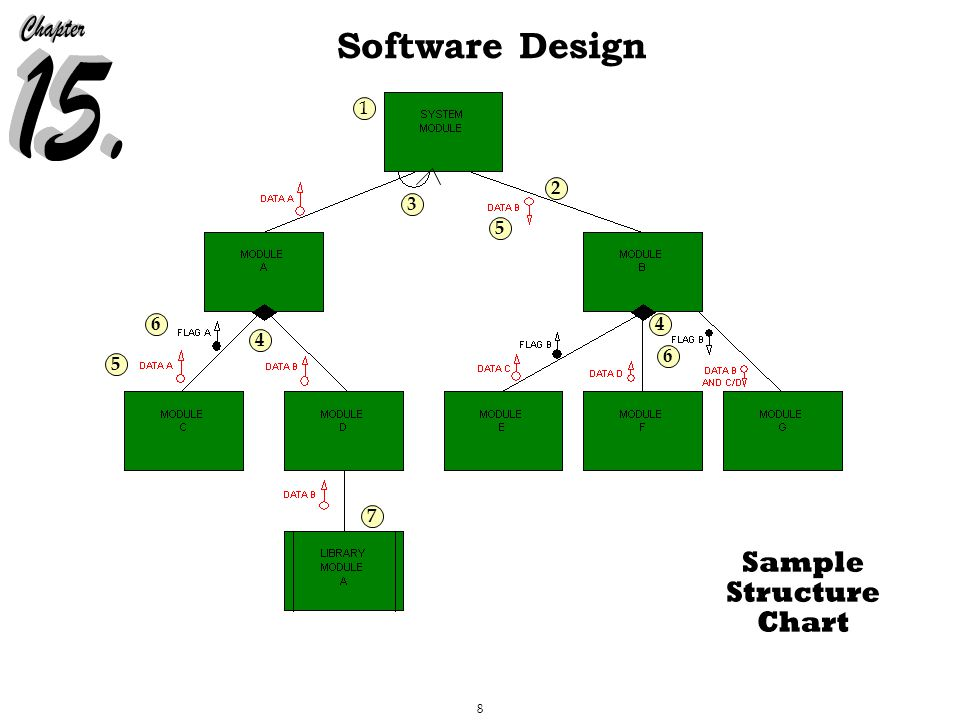 8 Software Design 1 2 3 4 5 6 7 6 5 4