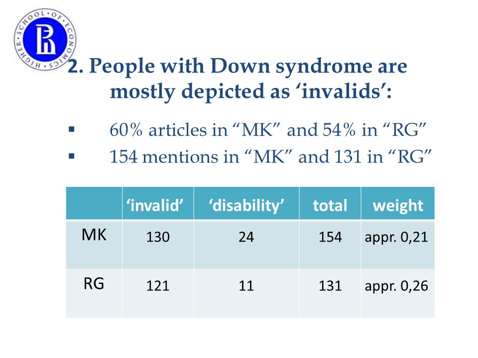 """2. People with Down syndrome are mostly depicted as 'invalids':  60% articles in """"MK"""" and 54% in """"RG""""  154 mentions in """"MK"""" and 131 in """"RG"""" 'invalid"""