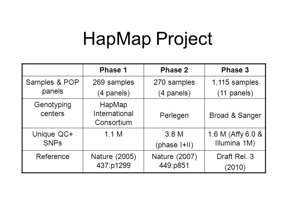 HapMap Project Phase 1Phase 2Phase 3 Samples & POP panels 269 samples (4 panels) 270 samples (4 panels) 1,115 samples (11 panels) Genotyping centers HapMap International Consortium PerlegenBroad & Sanger Unique QC+ SNPs 1.1 M3.8 M (phase I+II) 1.6 M (Affy 6.0 & Illumina 1M) ReferenceNature (2005) 437:p1299 Nature (2007) 449:p851 Draft Rel.