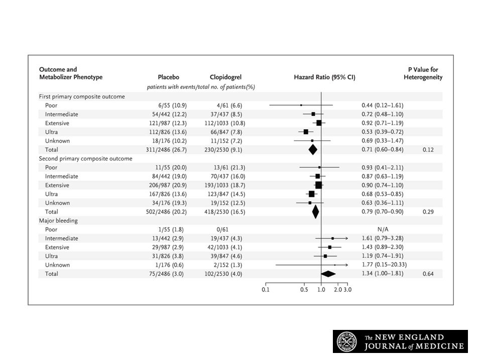 Effect of Clopidogrel as Compared with Placebo on Clinical Outcomes among Patients with Acute Coronary Syndromes in the CURE trial, Stratified According to Metabolizer Phenotype.