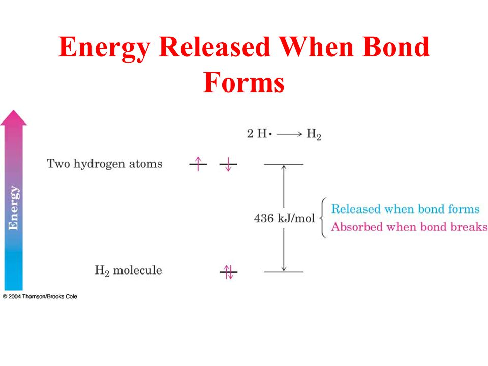 Energy Released When Bond Forms