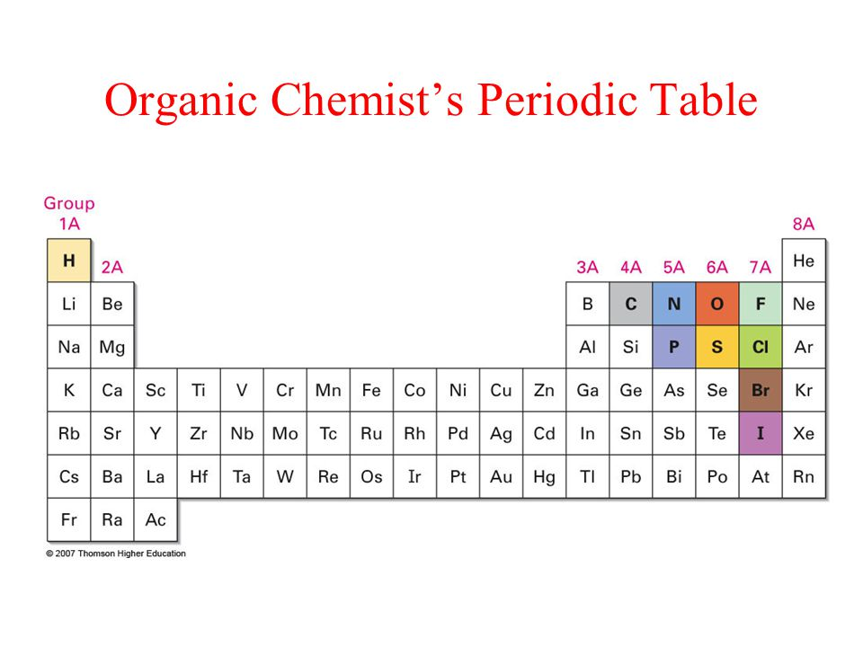 Organic Chemist's Periodic Table