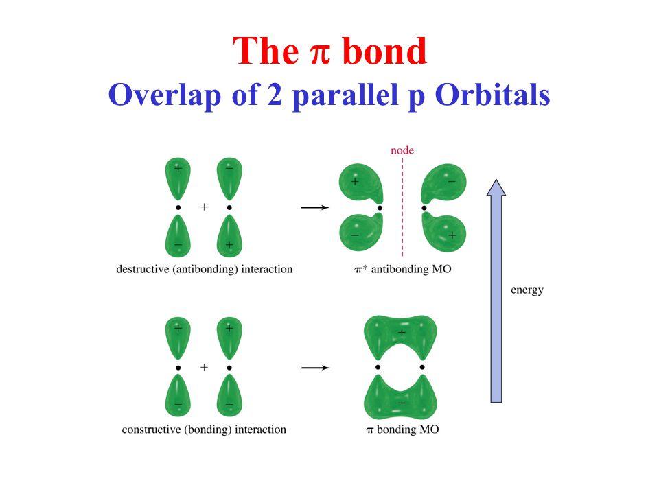 The  bond Overlap of 2 parallel p Orbitals