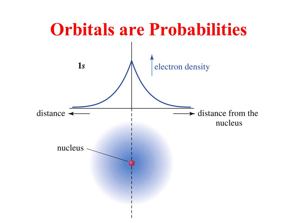 Hybridization of 1 s and 3 p Orbitals – sp 3