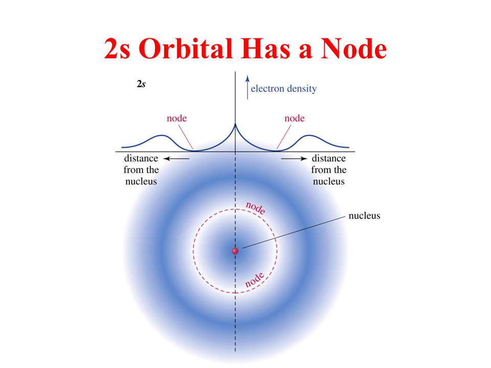 2s Orbital Has a Node