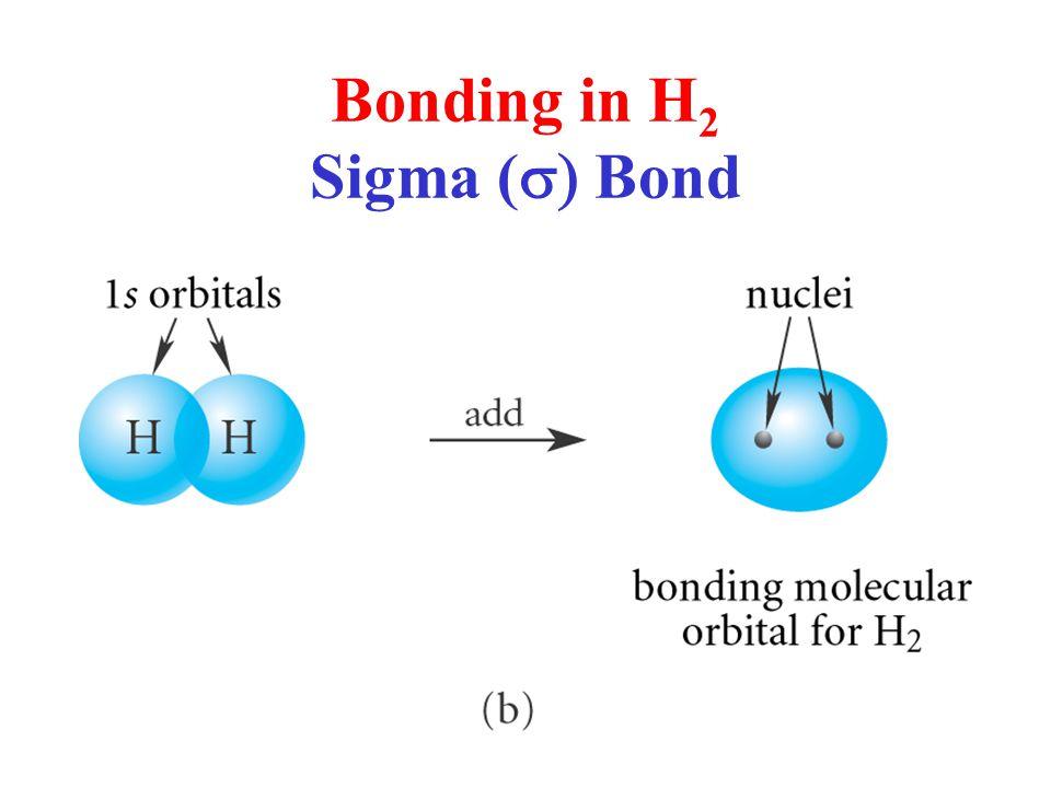Bonding in H 2 Sigma (  Bond