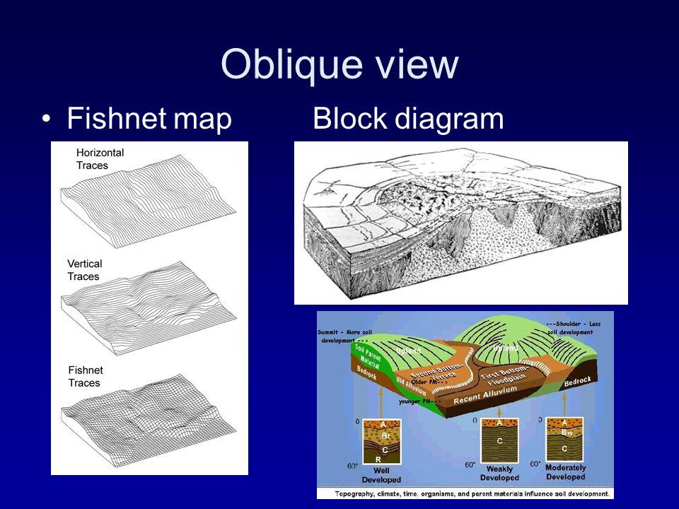 Oblique view Fishnet mapBlock diagram