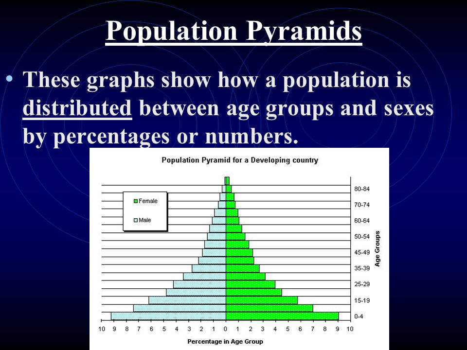 Lower age groups are at the bottom Men are left of center Women are right of center