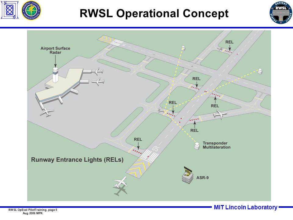 MIT Lincoln Laboratory RWSL OpEval PilotTraining, page 6 Aug 2006 MPK REL Operational Requirements RELs must not interfere with normal safe operations RELs must operate automatically for each landing and departure RELs must accurately depict runway is unsafe to enter/cross –Red if runway not safe –Otherwise off (no illumination) Runway Guard Lights (yellow) Runway Entrance Lights (red)