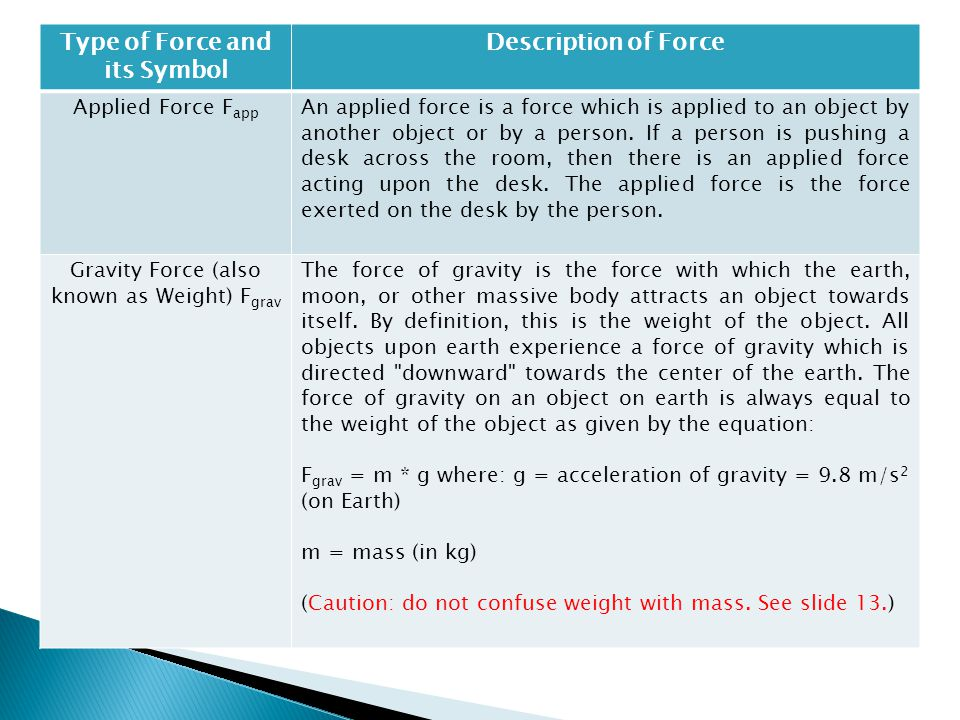 Type of Force and its Symbol Description of Force Applied Force F app An applied force is a force which is applied to an object by another object or b
