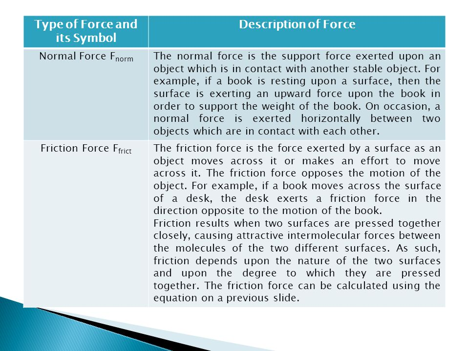 Type of Force and its Symbol Description of Force Normal Force F norm The normal force is the support force exerted upon an object which is in contact