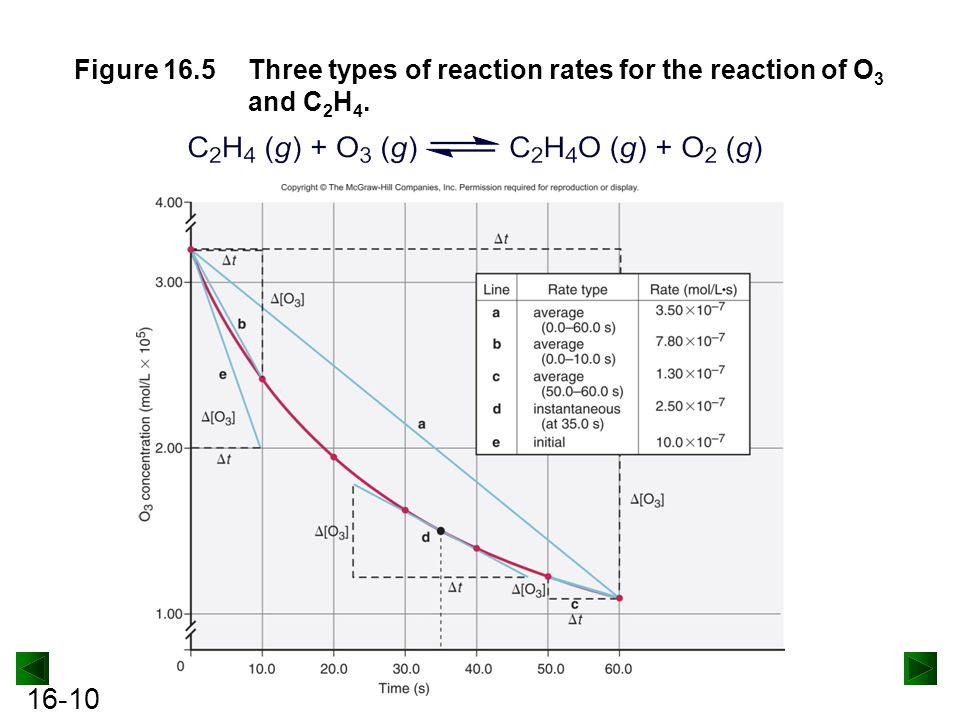 16-10 Figure 16.5Three types of reaction rates for the reaction of O 3 and C 2 H 4.