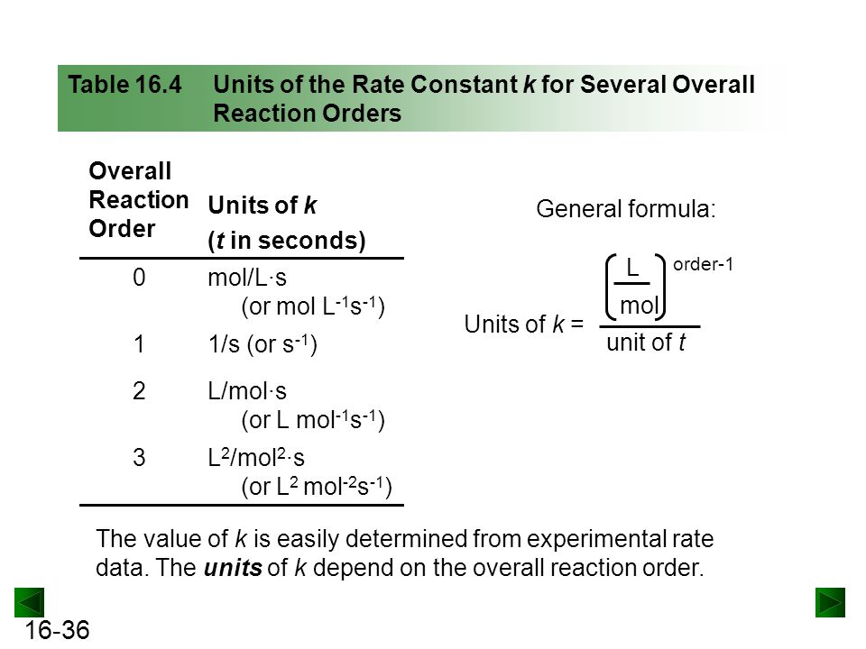 16-36 Table 16.4 Units of the Rate Constant k for Several Overall Reaction Orders Overall Reaction Order Units of k (t in seconds) 0mol/L·s (or mol L -1 s -1 ) 11/s (or s -1 ) 2L/mol·s (or L mol -1 s -1 ) 3L 2 /mol 2 ·s (or L 2 mol -2 s -1 ) General formula: L mol unit of t order-1 Units of k = The value of k is easily determined from experimental rate data.