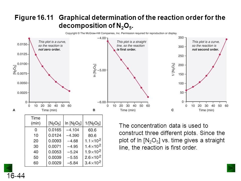 16-44 Figure 16.11Graphical determination of the reaction order for the decomposition of N 2 O 5.