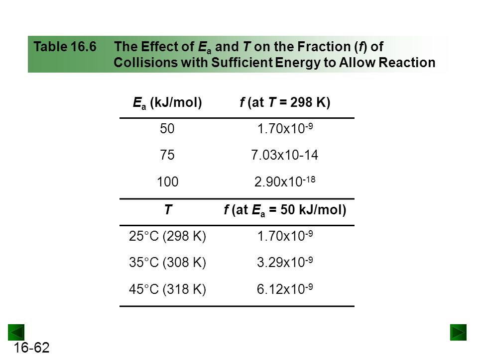 16-62 Table 16.6 The Effect of E a and T on the Fraction (f) of Collisions with Sufficient Energy to Allow Reaction E a (kJ/mol)f (at T = 298 K) 501.70x10 -9 757.03x10-14 1002.90x10 -18 Tf (at E a = 50 kJ/mol) 25°C (298 K)1.70x10 -9 35°C (308 K)3.29x10 -9 45°C (318 K)6.12x10 -9