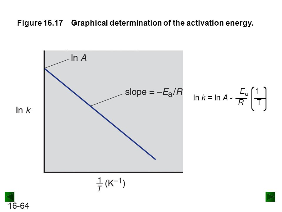16-64 Figure 16.17Graphical determination of the activation energy. ln k = ln A - E a 1 R T