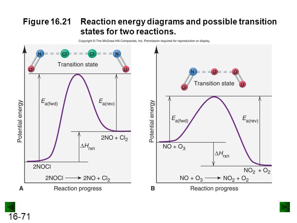 16-71 Figure 16.21Reaction energy diagrams and possible transition states for two reactions.