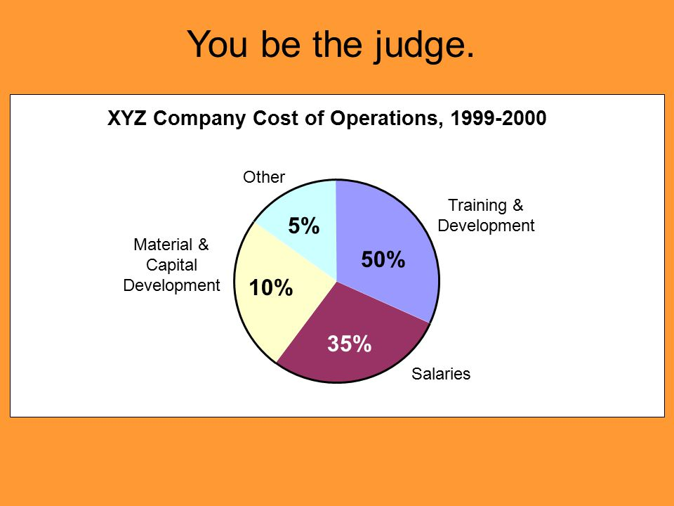 XYZ Company Cost of Operations, 1999-2000 Training & Development 10% Other 5% 35% Material & Capital Development Salaries 50% You be the judge.