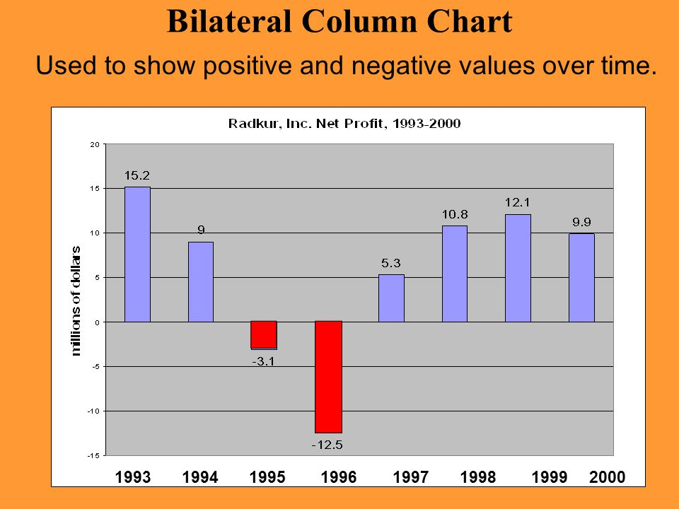 Bilateral Column Chart 1993 1994 1995 1996 1997 1998 1999 2000 Used to show positive and negative values over time.