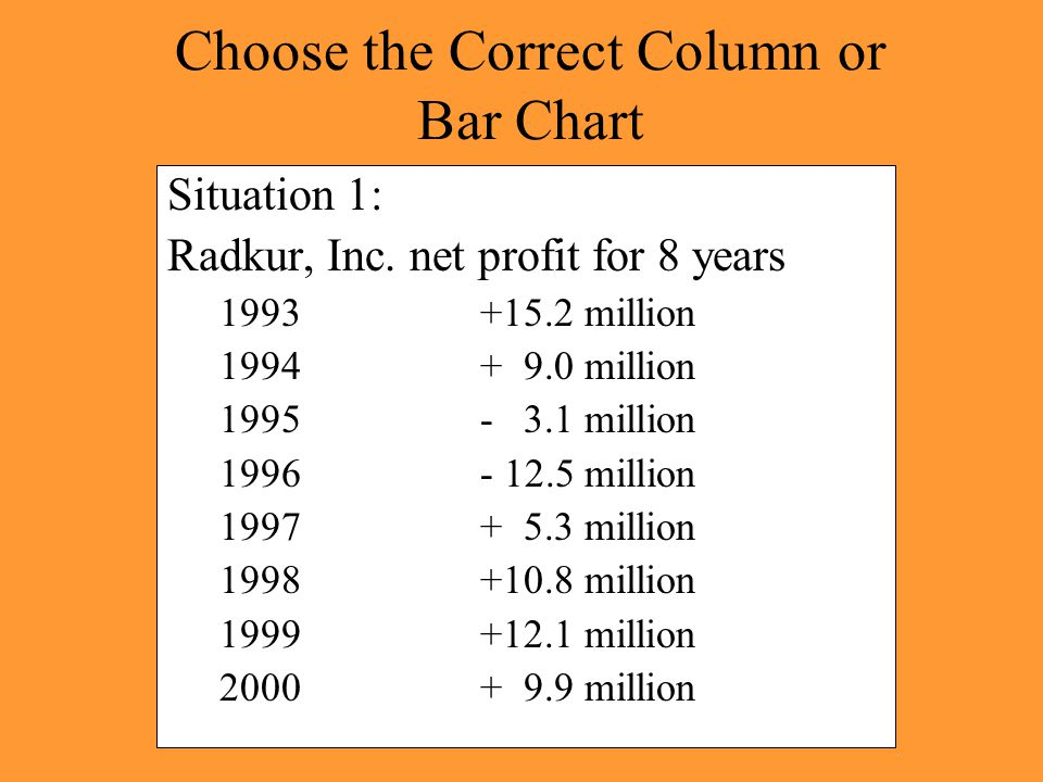 Choose the Correct Column or Bar Chart Situation 1: Radkur, Inc. net profit for 8 years 1993+15.2 million 1994+ 9.0 million 1995- 3.1 million 1996- 12