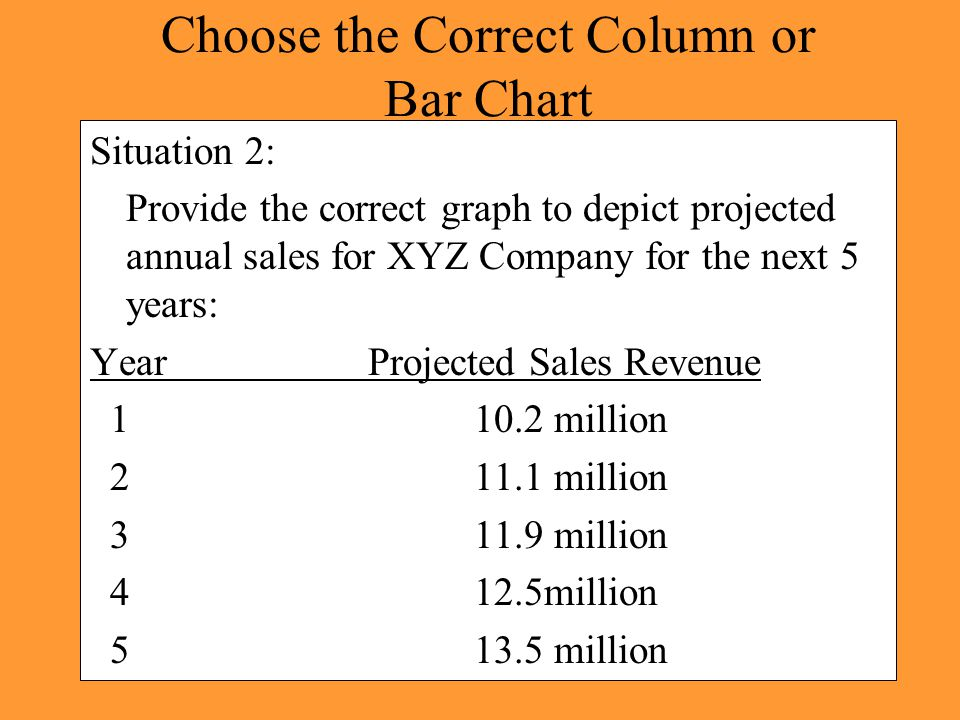 Choose the Correct Column or Bar Chart Situation 2: Provide the correct graph to depict projected annual sales for XYZ Company for the next 5 years: Y