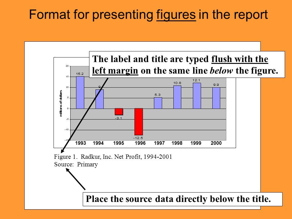Format for presenting figures in the report 1993 1994 1995 1996 1997 1998 1999 2000 Figure 1.