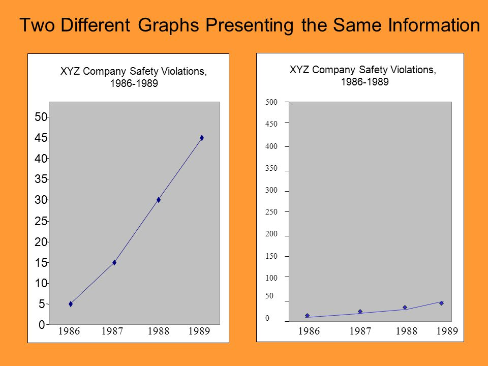 Two Different Graphs Presenting the Same Information XYZ Company Safety Violations, 1986-1989 0 5 10 15 20 25 30 35 40 45 50 1986 1987 1988 1989 500 450 400 350 300 250 200 150 100 50 0 1986 1987 1988 1989 XYZ Company Safety Violations, 1986-1989