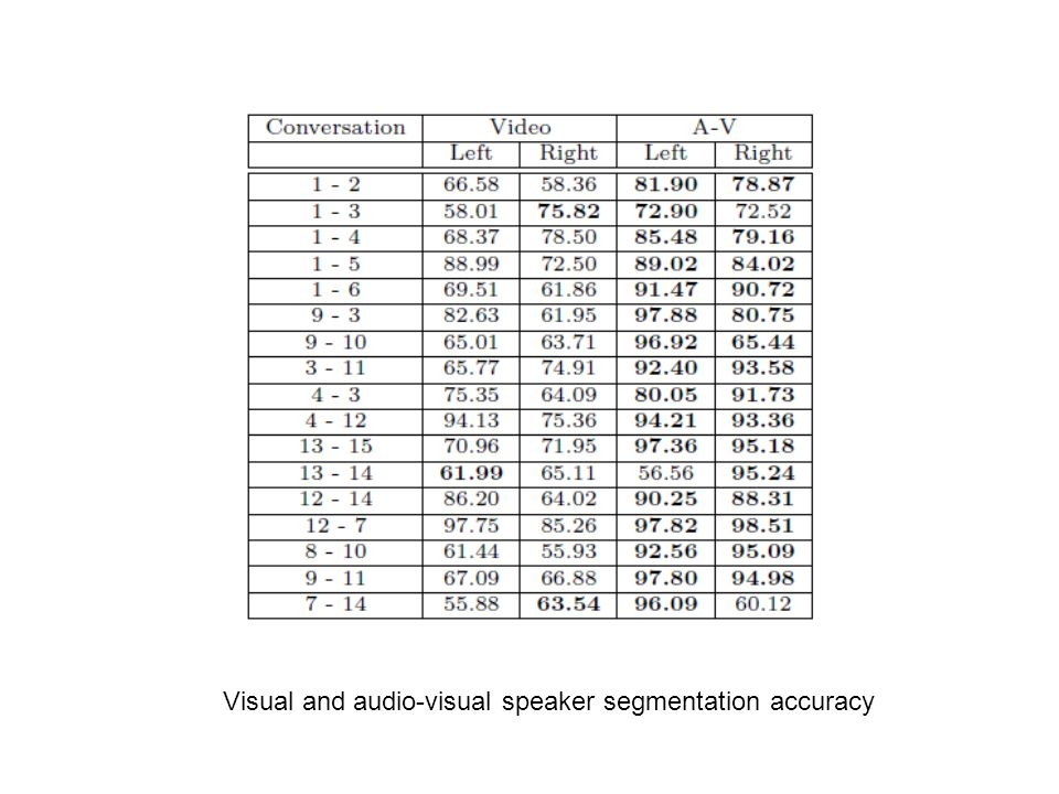 Visual and audio-visual speaker segmentation accuracy
